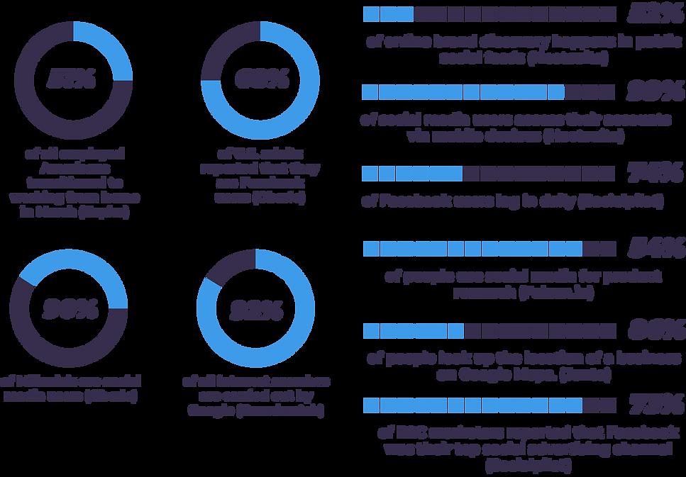 Digital marketing stats v22.png