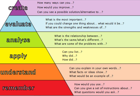 Question starters I use as prompts in lessons.
