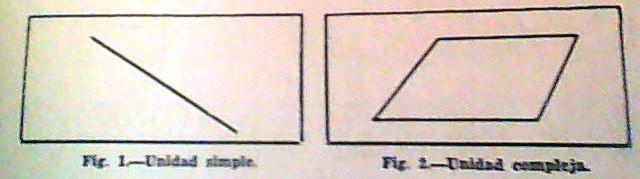 Ilustración de una unidad armónica simple y otra compleja