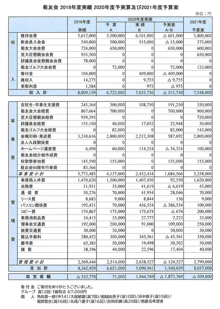 2019年度実績2020年度予実算2021年度予算案_edited.jpg