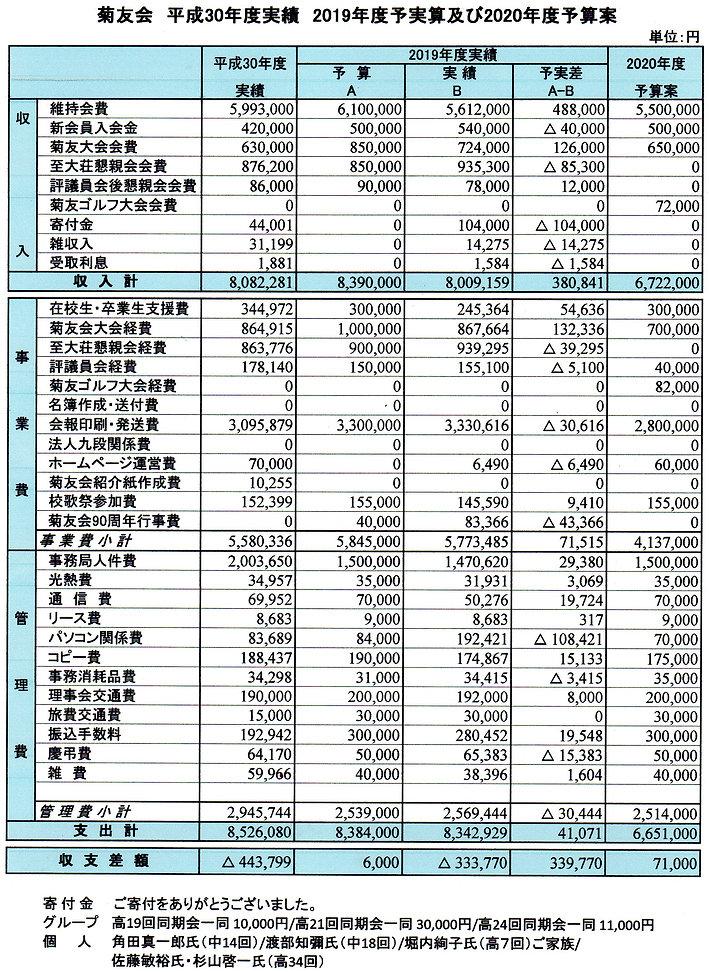 2020予実算(寄付者付).jpg