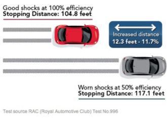 shocks and struts repair, shocks and struts replacement