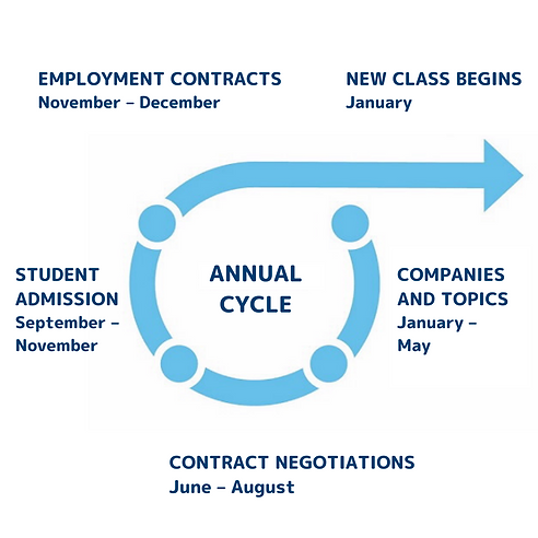 DSII Annual Cycle (1).png