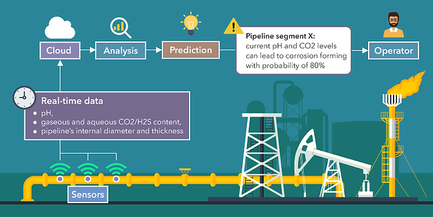 iot-for-predictive-maintenance-oil-and-g