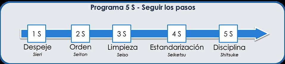 5s (es).png