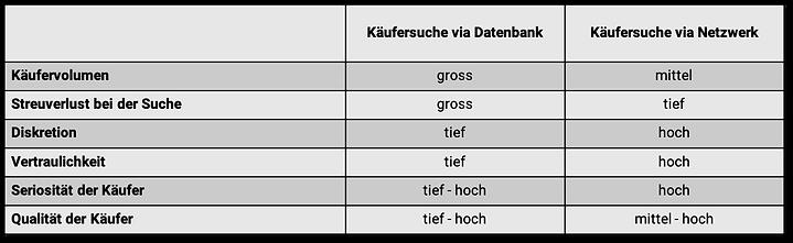 Tabelle_Käufersuche.png