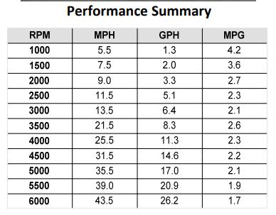 King Cuddy Performance Summary.PNG