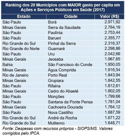 Paulínia é o 3º município do Brasil que mais investe em saúde pública