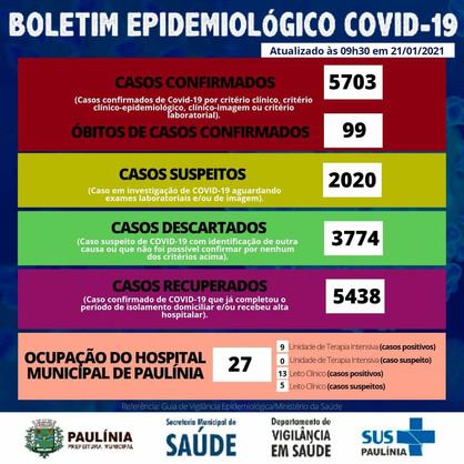 Mortes por coronavírus em Paulínia chegam à 99 casos