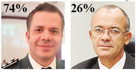 Disputa da enquete da semana do JP foi entre Capitão Cambuí e Custódio Campos