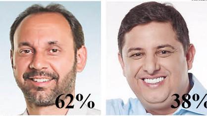 Na enquete JP desta semana, Du Cazellato é o favorito pelos eleitores