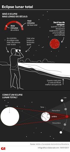 Eclipse lunar nesta sexta-feira será o mais longo do século