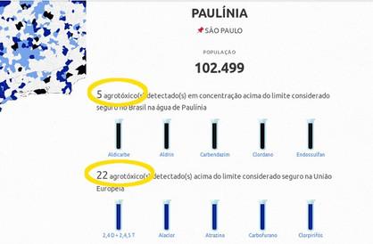 Água de Paulínia contém 22 agrotóxicos acima do limite permitido pela legislação da Europa