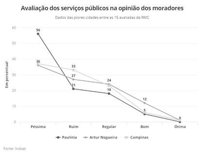 Pesquisa aponta que 77% da população de Paulínia está insatisfeita com os serviços públicos