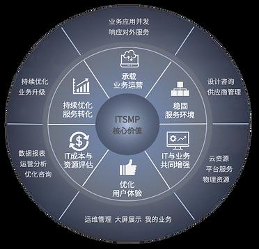 ITSMP Core