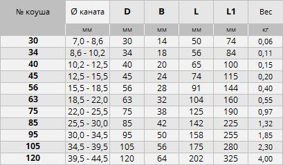 Продажа коушей ГОСТ 2224 в Москве