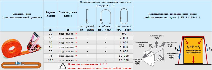 Стяжные ремни купить в Москве