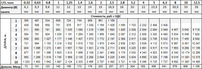 Стропы канатные ВК купить в Москве-цена от 365 рублей