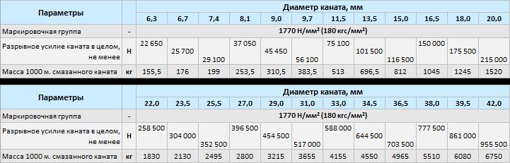 Купить трос стальной ГОСТ 7668-80 в Москве