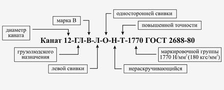 Купить стальные канаты ГОСТ в Москве в размотку