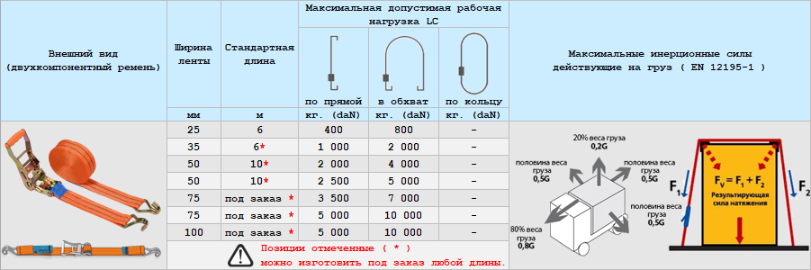 Стяжные ремни для крепления купить в Москве