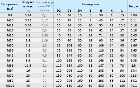 Рым-болты DIN 580 купить в Москве