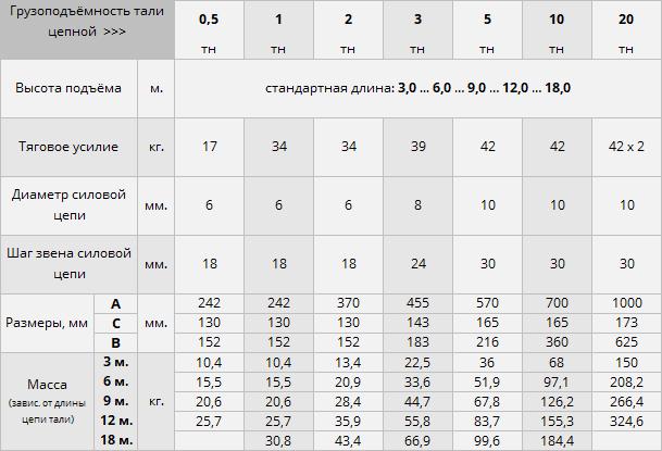Купить таль цепную в Москве недорого