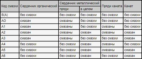 Купить стальной трос ГОСТ в Москве в размотку