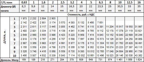 Стропы канатные 2СК купить в Москве-цена от 1973 рублей