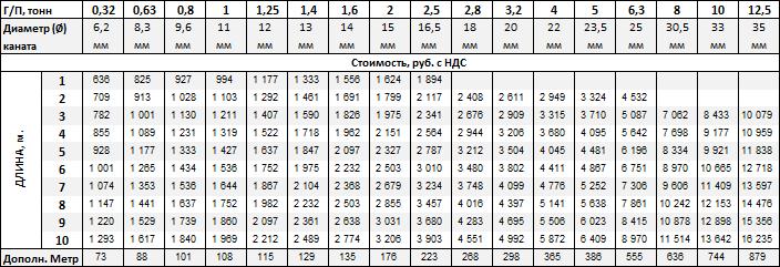 Стропы канатные 1СК купить в Москве-цена от 636 рублей