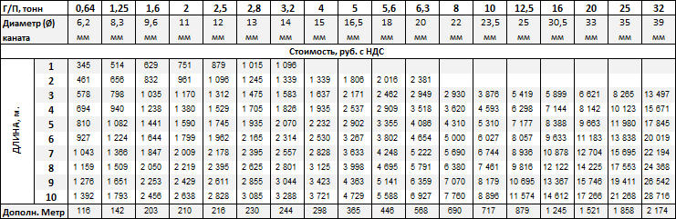 Стропы канатные УСК2 купить в Москве-цена от 345 рублей