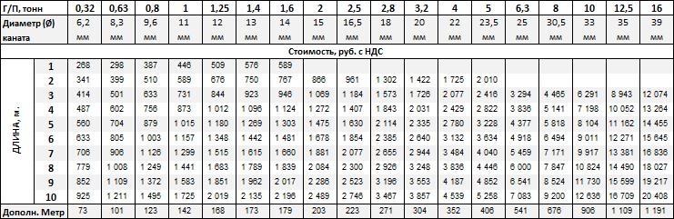 Стропы канатные купить в Москве-цена от 268 рублей
