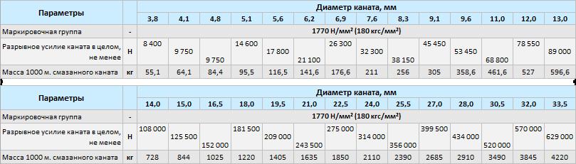 Купить стальной канат ГОСТ в Москве