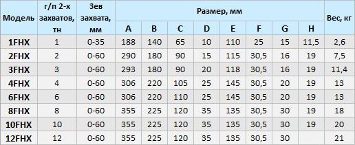 Захваты горизонтальные TERRIER для металла купить в Москве