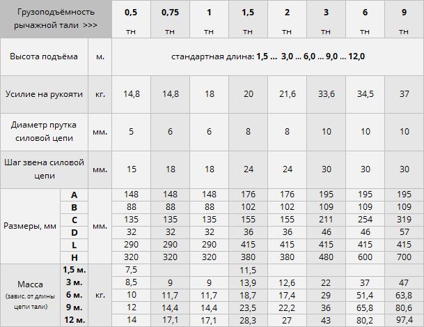 Купить таль рычажную в Москве недорого