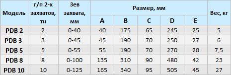 Захваты горизонтальные PDB для металла купить в Москве
