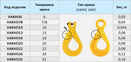 Ремкомплекты VAKVO к крюкам VAK
