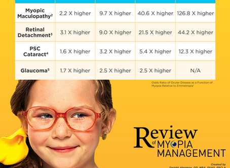 Myopia: Risk of severe eye disease on the rise.