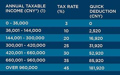 China.Tax.Chart-001.jpg