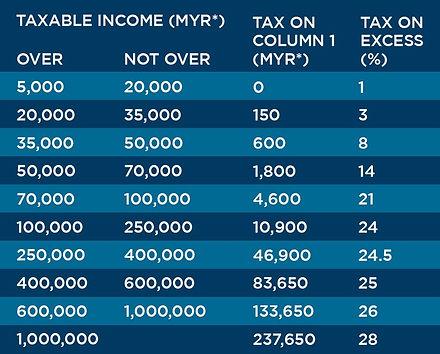 Malaysia.Tax.Chart-001.jpg