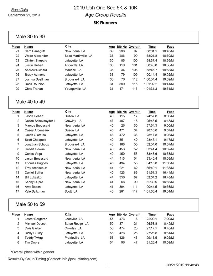 2019 Ush One See 5K Age Group  Results_P