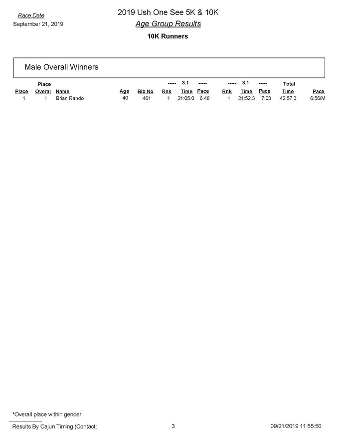 2019 Ush One See 10K Age Group  Results_