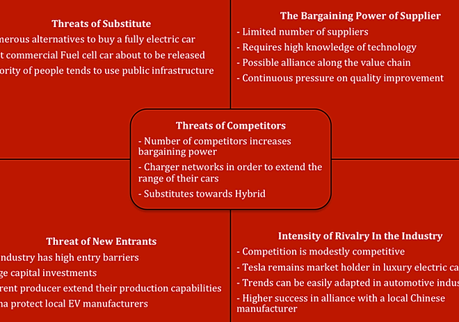 Porter Five Forces Analysis of Mercedes-Benz