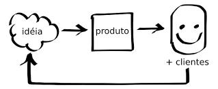 5 formas de conduzir um lançamento (e pós-lançamento) de produto com maestria