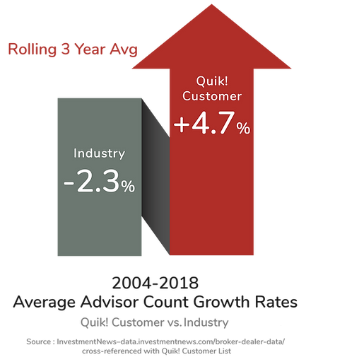 Customer who use Quik! forms automation solutions attract and retain more reps, advisors and sales pros