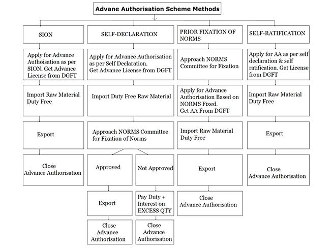 advance-authorisation-scheme.png