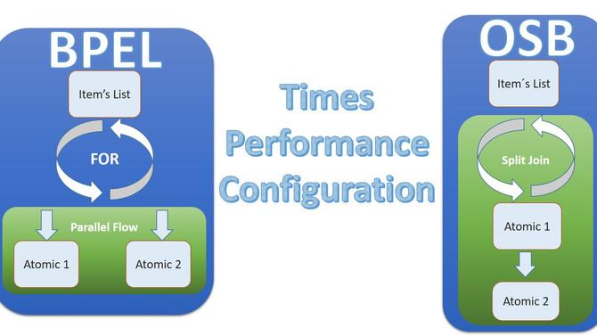 BPEL vs OSB Times Responses Configuration.