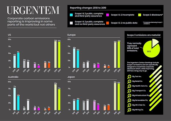 Urgentem Carbon Rankings 2019_P2.PNG
