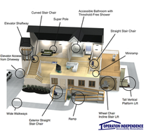 Learn everything from do it yourself (DYI) to finding a home remodeler or renovator.