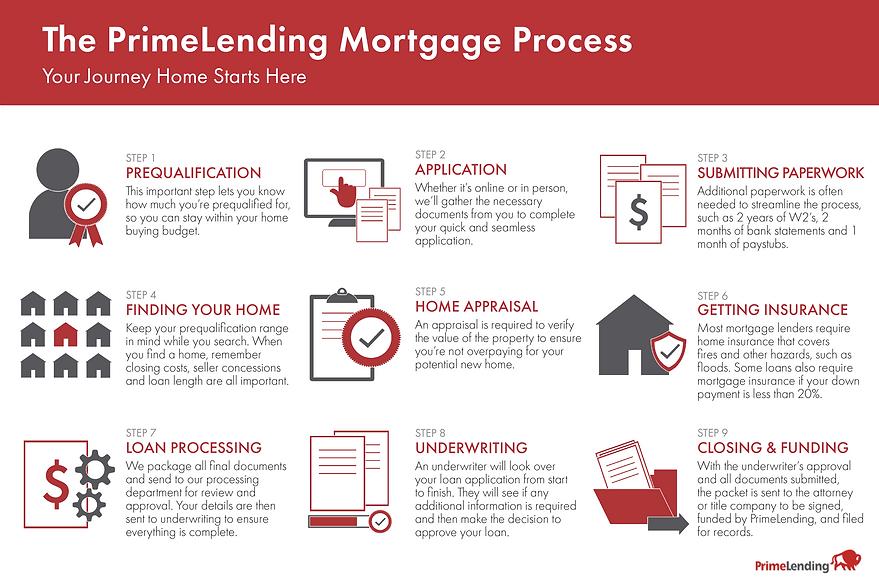 Mortgage Process-19.png